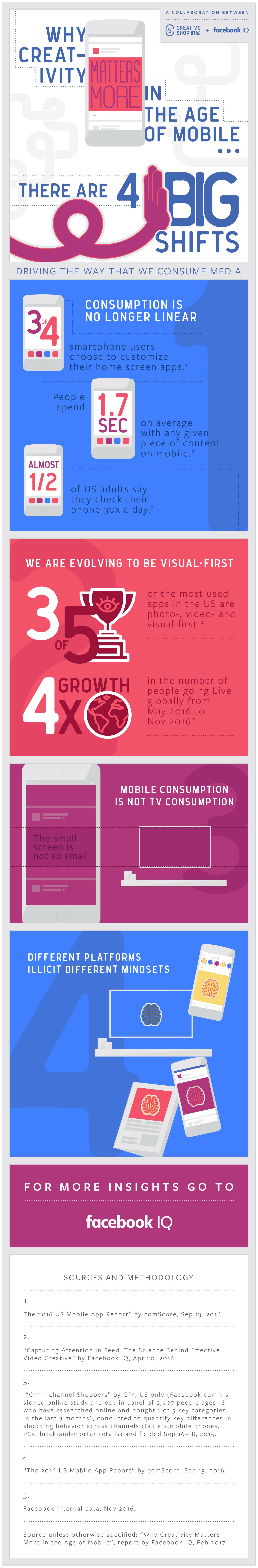 Les nouvelles règles de créativié à l'ère du mobile