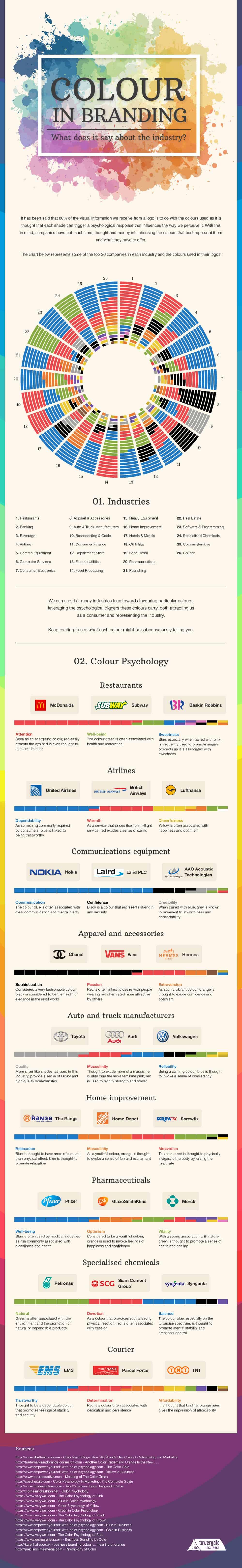 psychologie des couleurs secteur activite