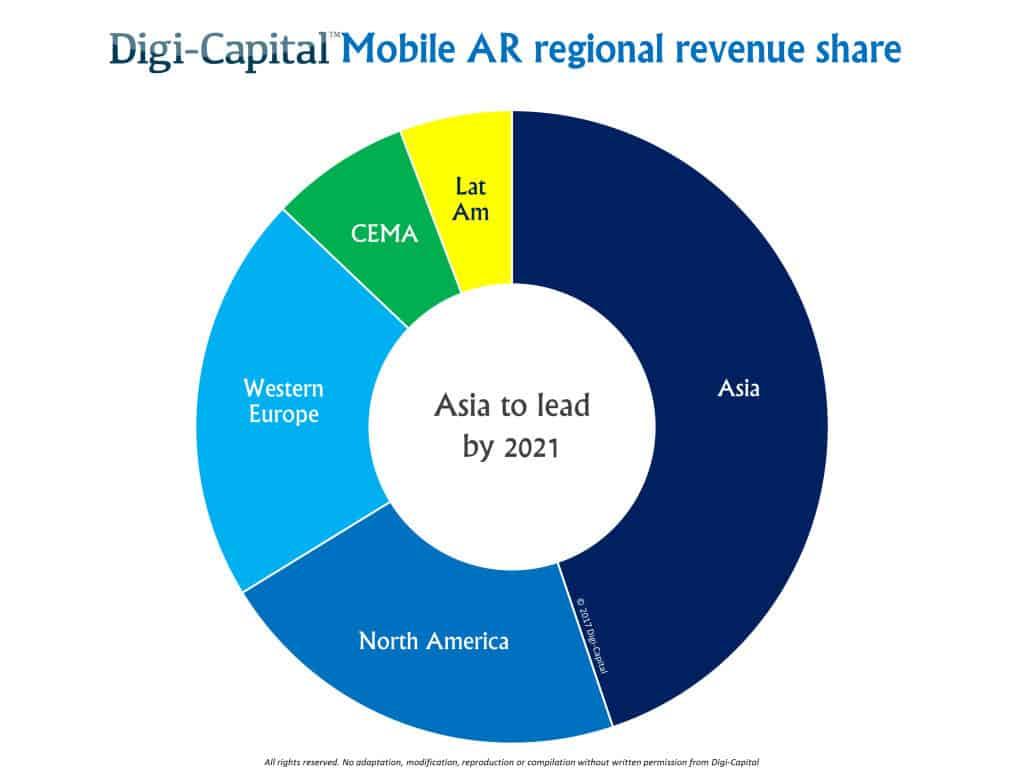 les régions de la réalité augmentée en 2021