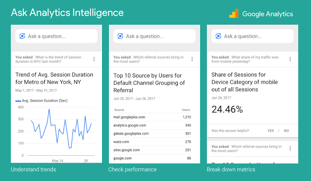 google analytics intelligence