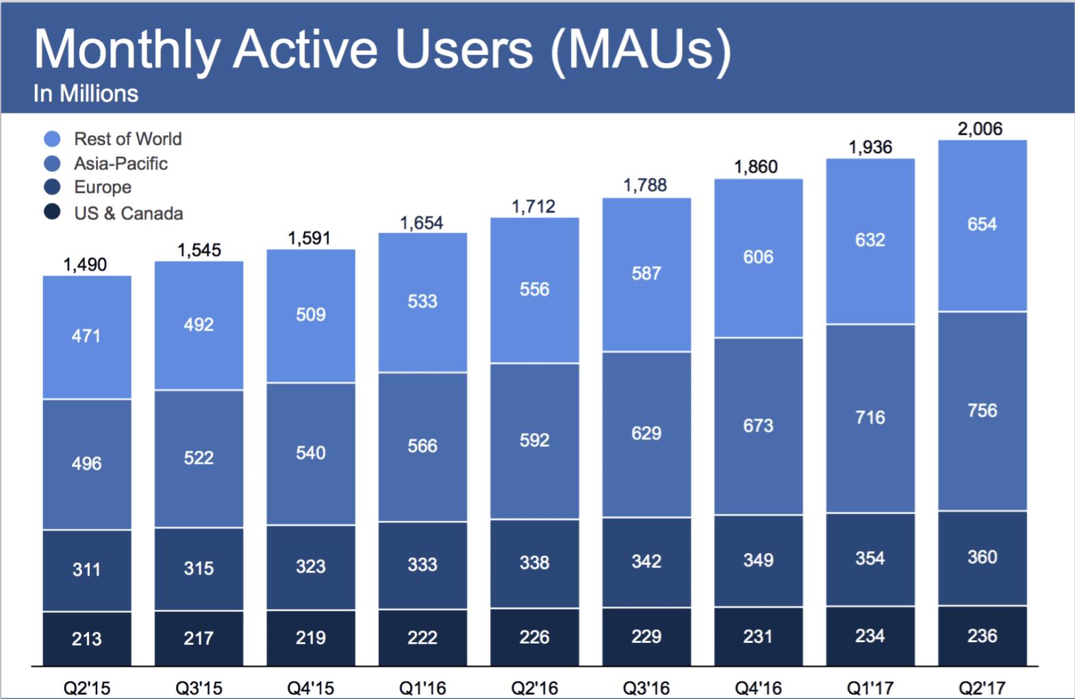 Résultats facebook utilisateurs actifs par mois