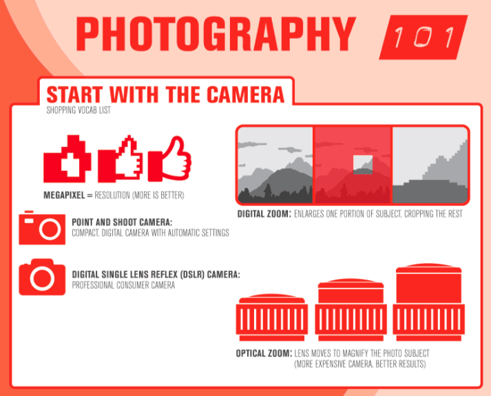 Infographie photographie