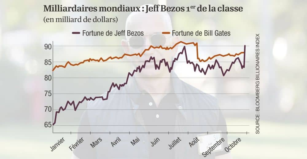 Jeff Bezos VS Bill Gates
