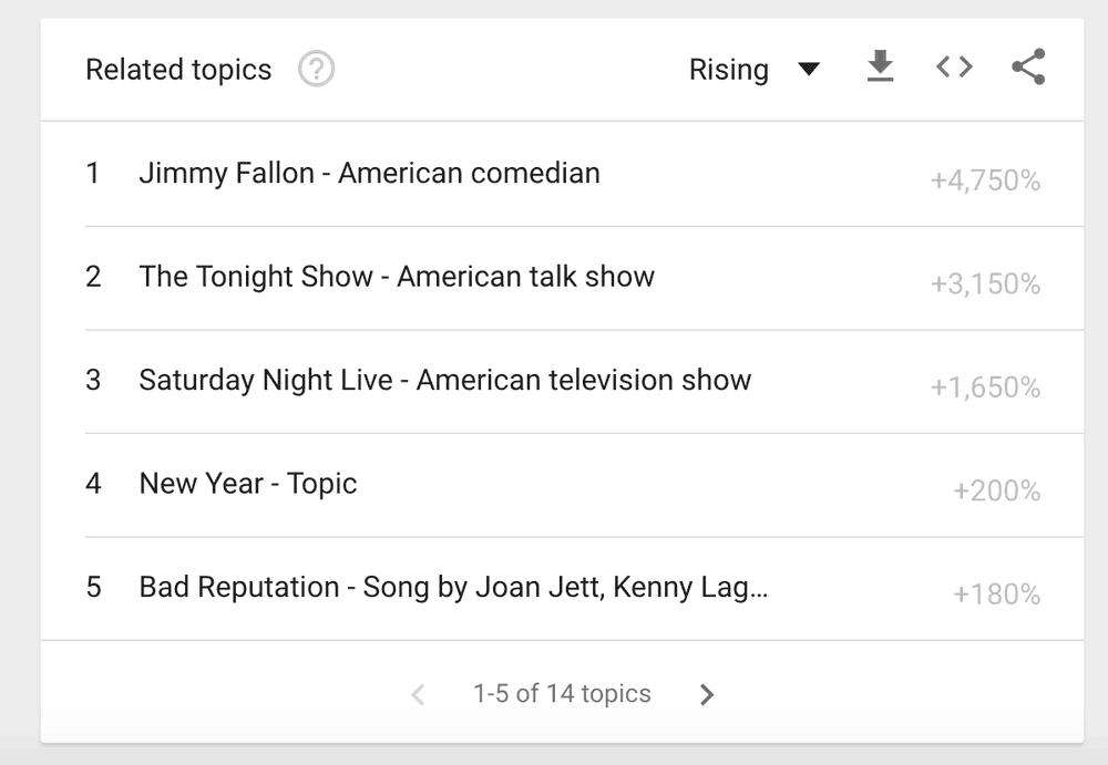 Google Trends filtre pour YouTube