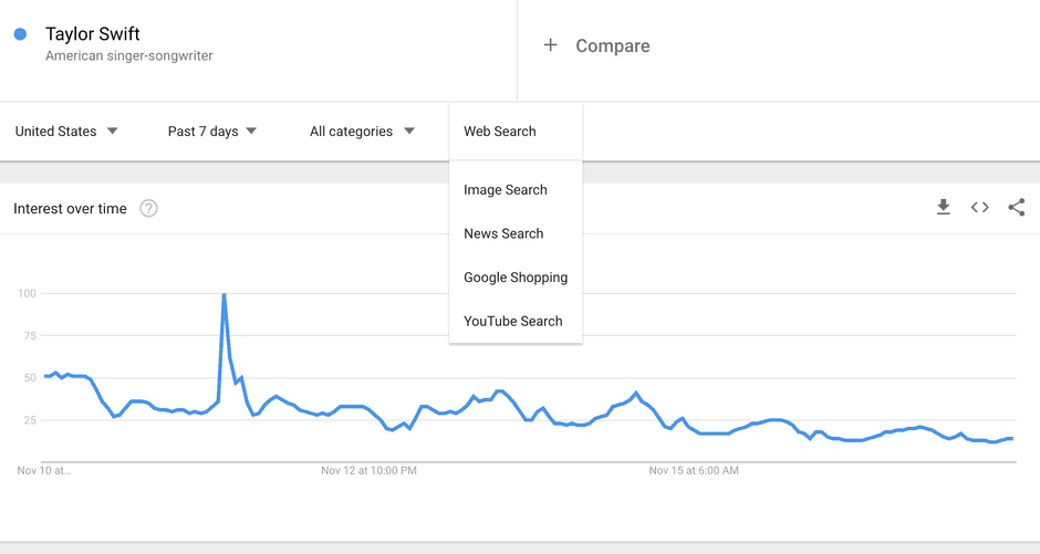 Recherche Taylor Swift Google Trends
