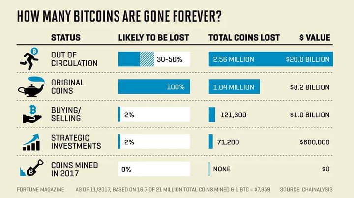 l'estimation des bitcoin perdus en 2017