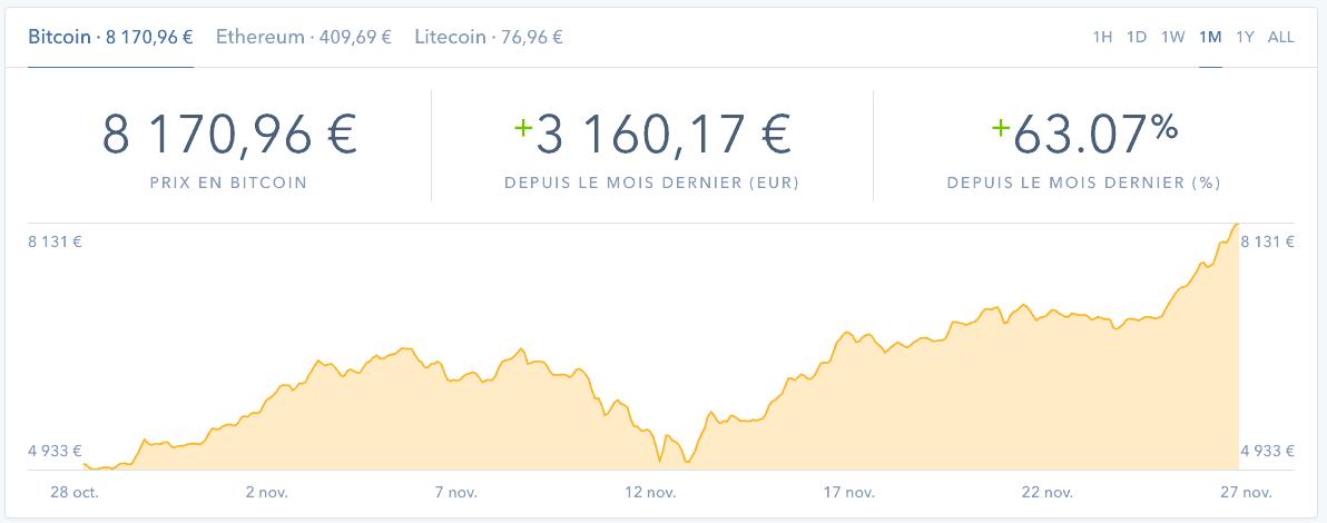 bitcoin valeur de la crypto-monnaie en 2017 (novembre)