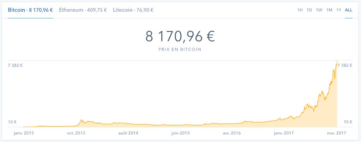 bitcoin valeur de la crypto-monnaie : évolution depuis 2013