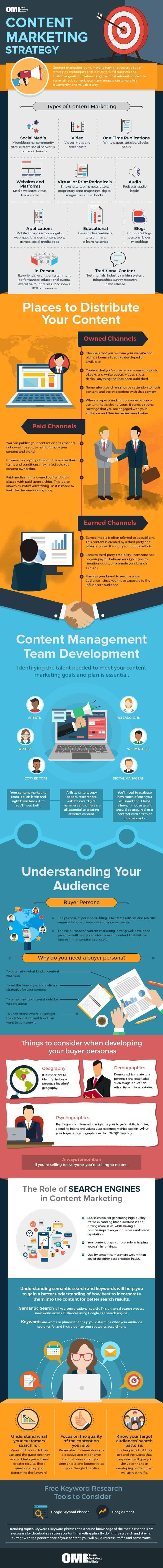 infographie sur le content marketing et la mise en place d'une stratégie