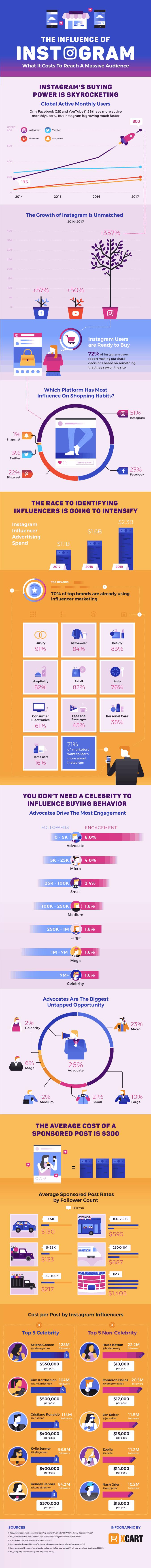 coût de l'influence marketing sur Instagram : infographie