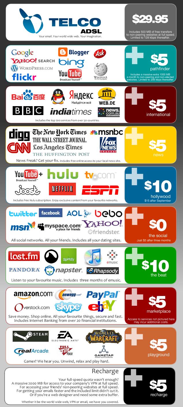 neutralité du net infographie