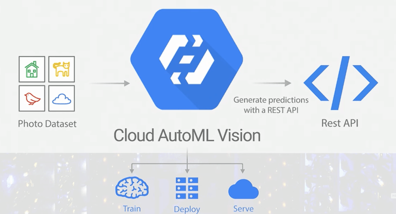 cloud-auto-ml-