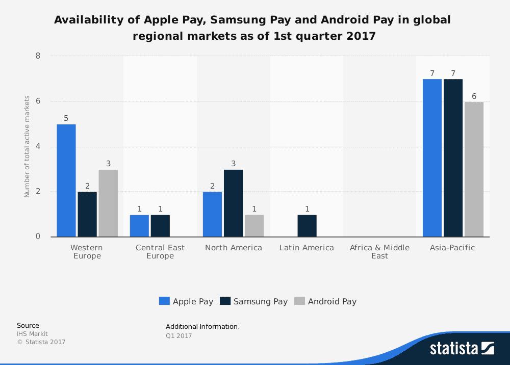 google pay, apple pay et samsung pay : part de marché