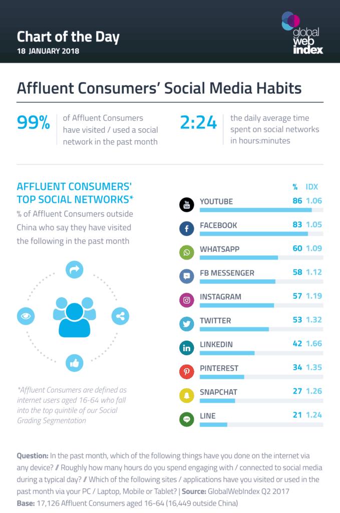 infography_socialmedia_habits