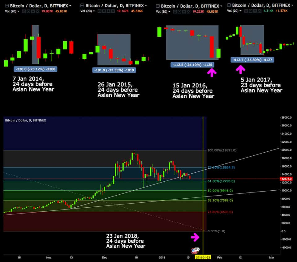variation prix bitcoin lune