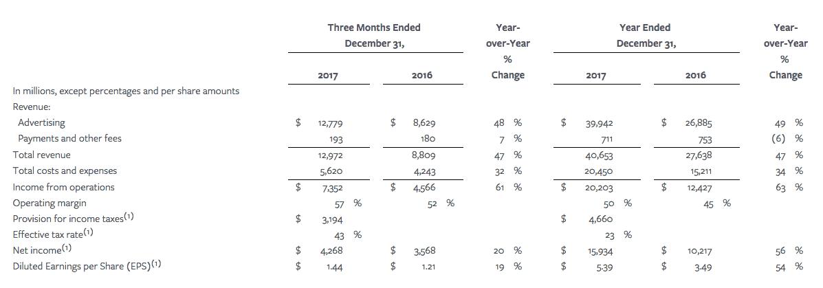 facebook revenus 2017 chiffre d'affaires