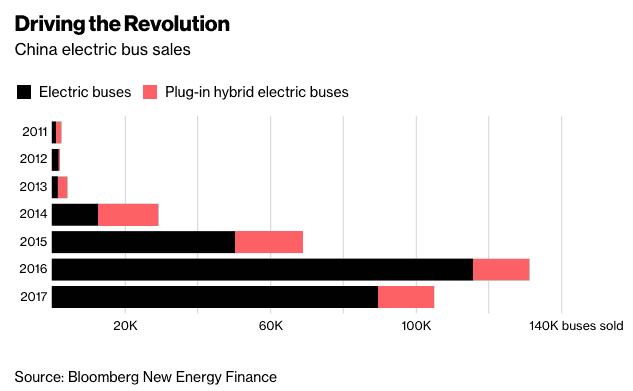 Evolution du transport électrique