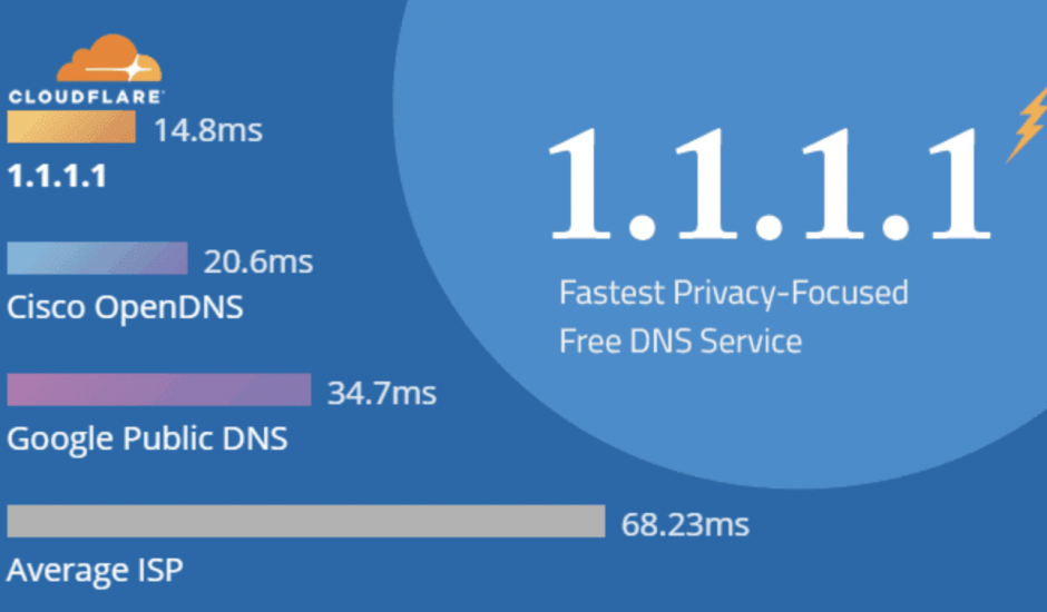 CloudFlare 1.1.1.1