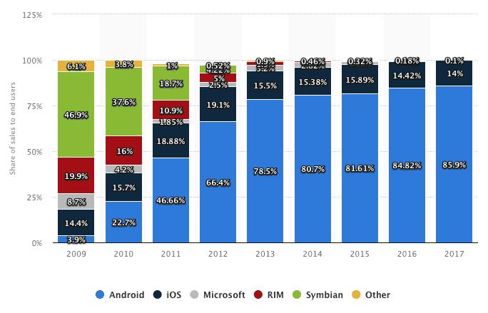 part de marché des OS sur smartphones