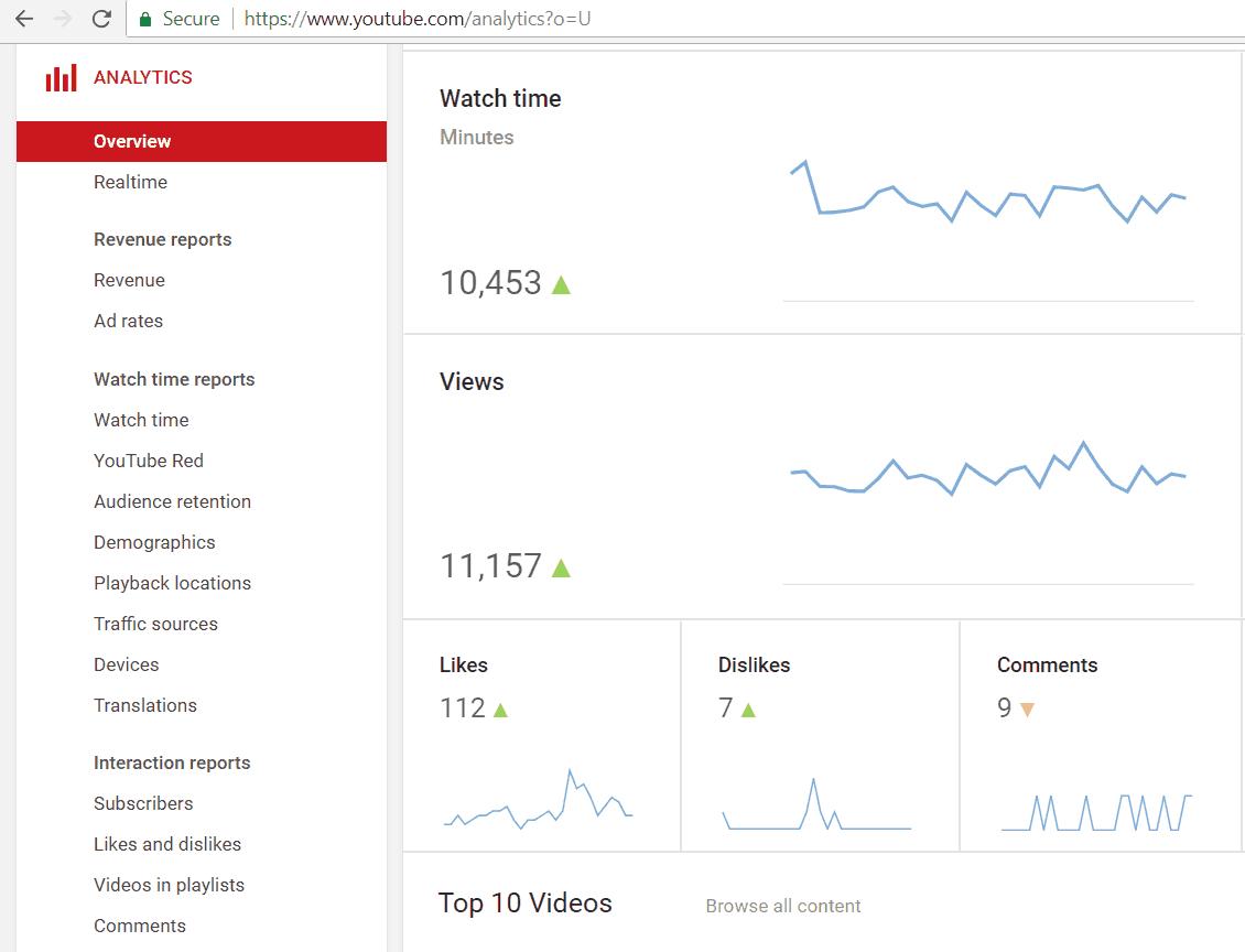 Durée de visionnage - Youtube Analytics