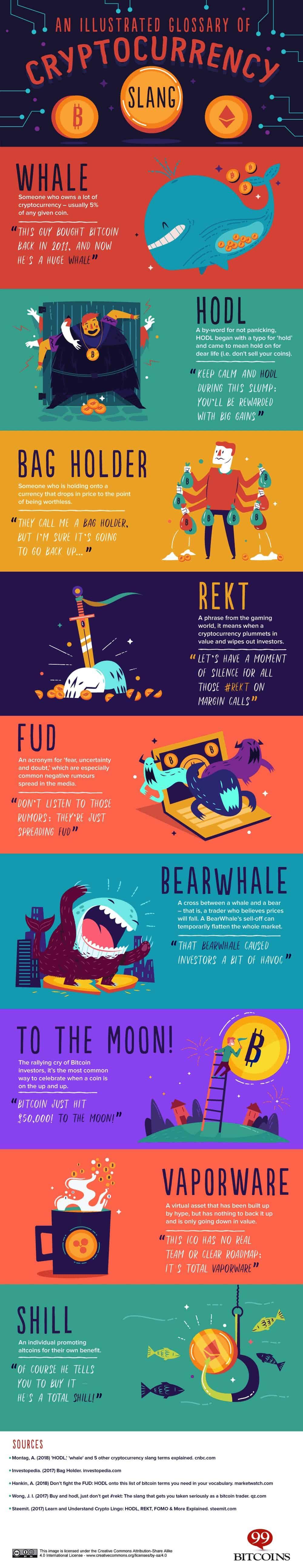 Infographie : Comprendre l'argot des cryptomonnaies