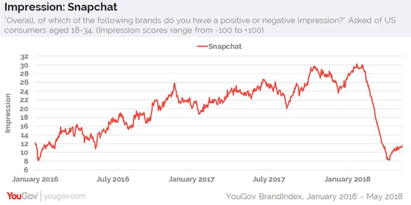 Snapchat revient à son ancien design