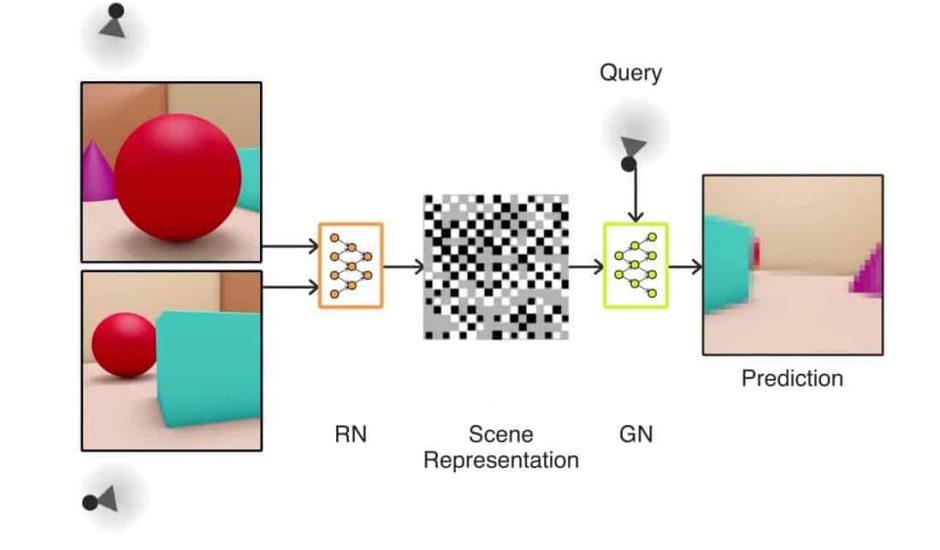 GQN Intelligence artificielle