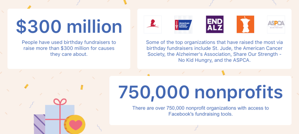 300 millions au profit des associations récoltés par Facebook