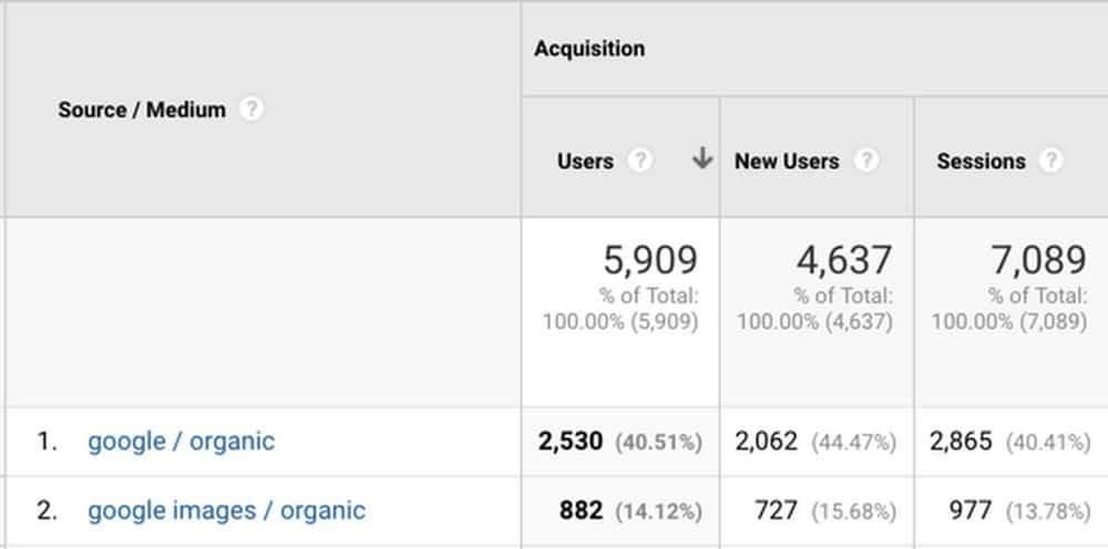 Nouvelles sources de trafic pour les images Google dans Analytics