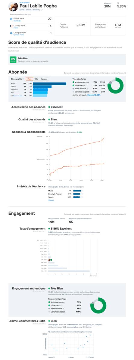 un exemple de reporting de compte influenceur Instagram