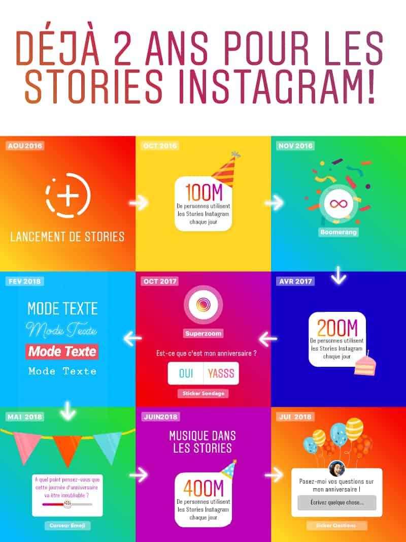 instagram stories analyse après deux ans