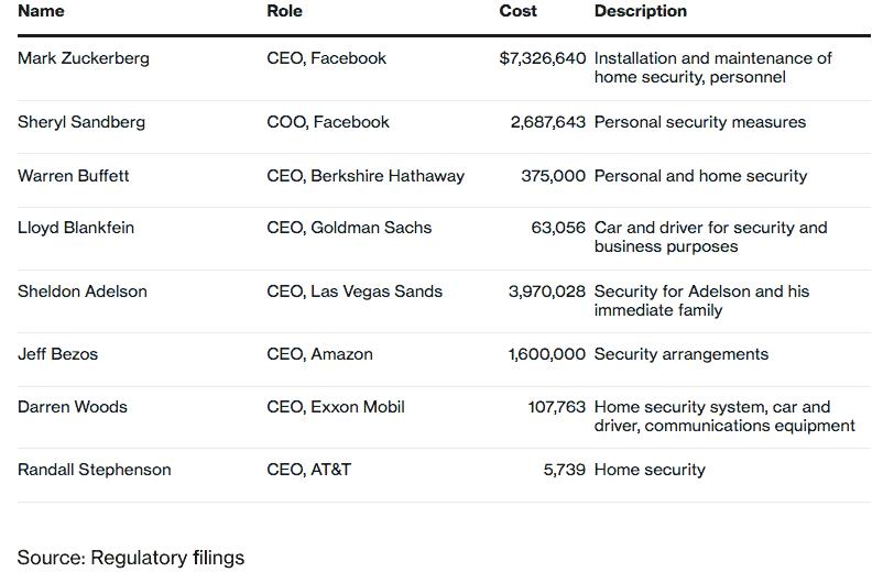 combien coute la protection CEO Facebook-USA