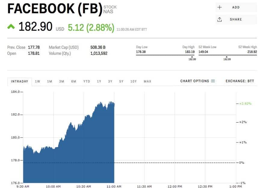 """Facebook souhaite obtenir les données bancaires des utilisateurs pour """"proposer de nouveaux services"""""""