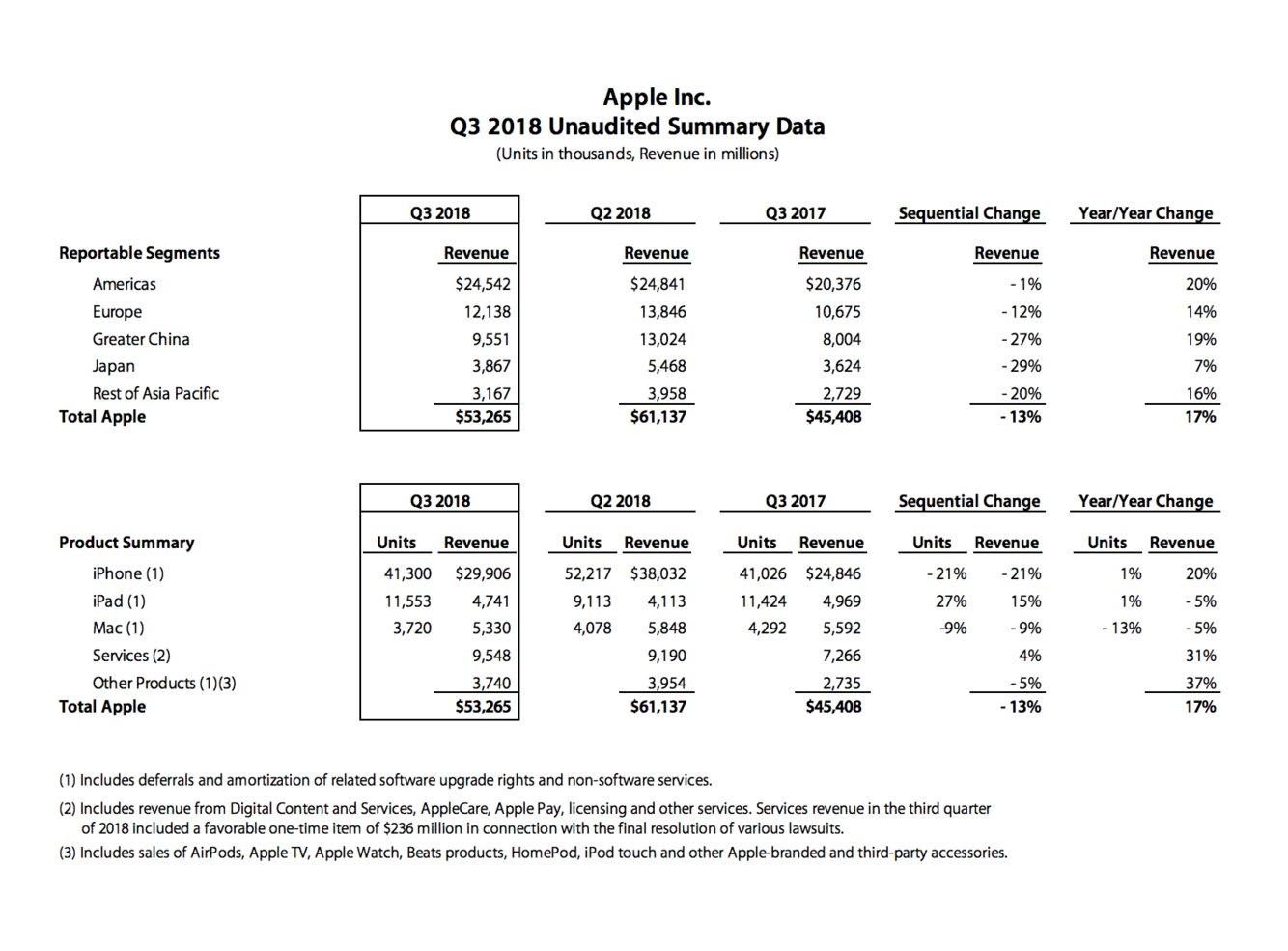 Apple : bientôt la capitalisation boursière à 1 trilliard de dollars après l'annonce des résultats trimestriels ?