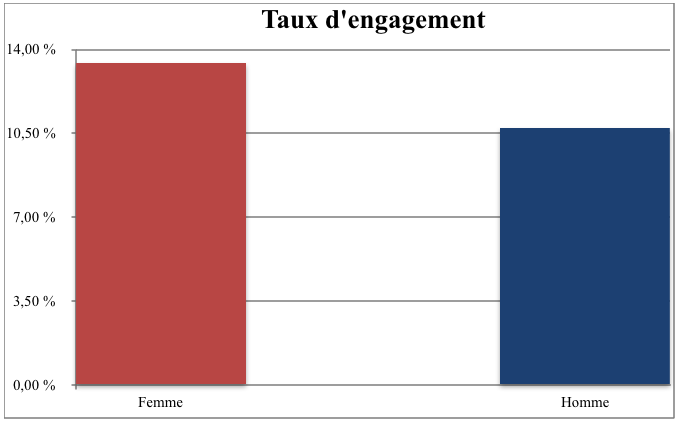 Taux engagement micro influenceurs instagram