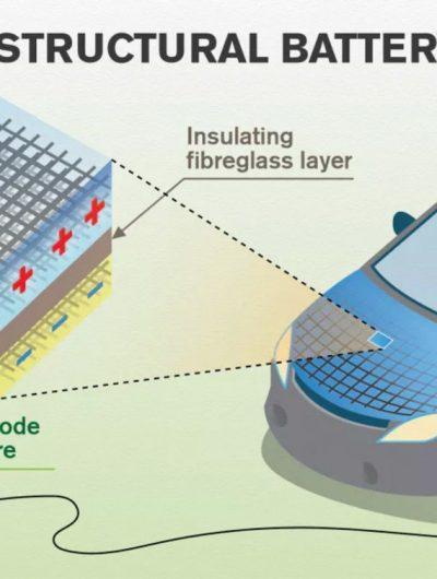 La fibre de carbone pourrait permettre de stocker l'énergie dans la carrosserie.