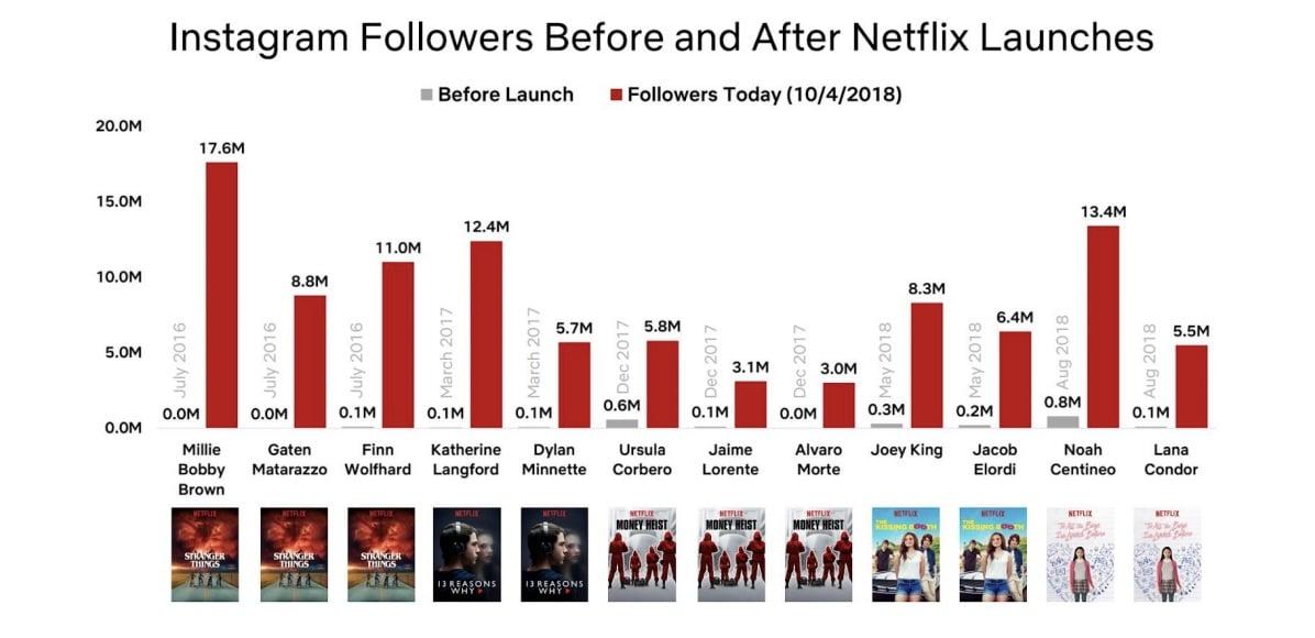 Netflix gagne 7 millions d'abonnés au troisième trimestre