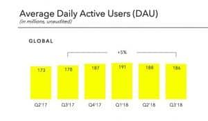 Snapchat : un bénéfice record s'établissant à 298 millions de dollars