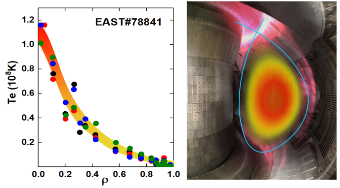 The plasma electron temperature over 100 million degrees achieved in 2018 on EAST. (Image by the EAST Team)