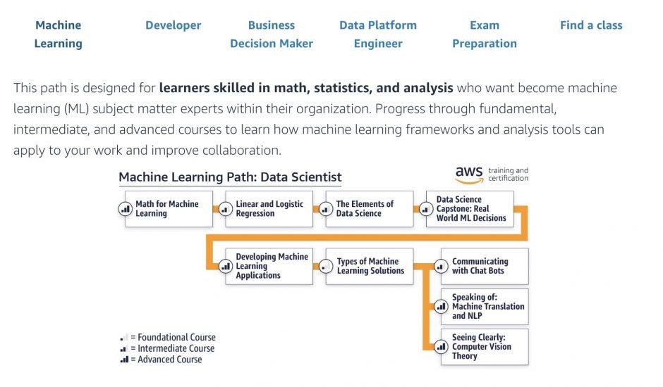 Amazon annonce que ses cours dédiés au machine learning sont disponibles au grand public