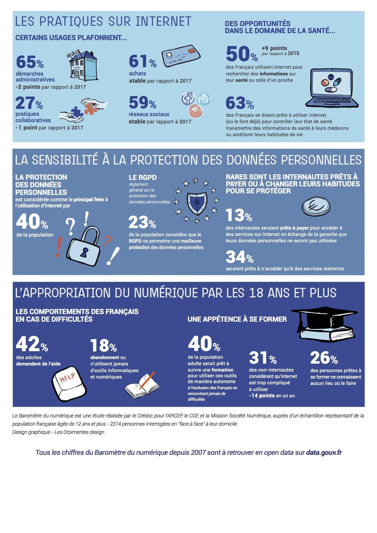 Baromètre du numérique CGE, ARCEP, Agence nationale du numérique