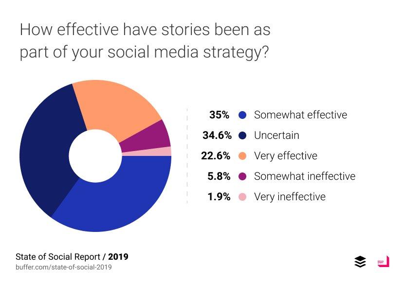 efficacité des stories buffer