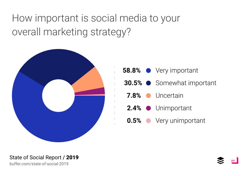 Efficacité marketing des médias sociaux