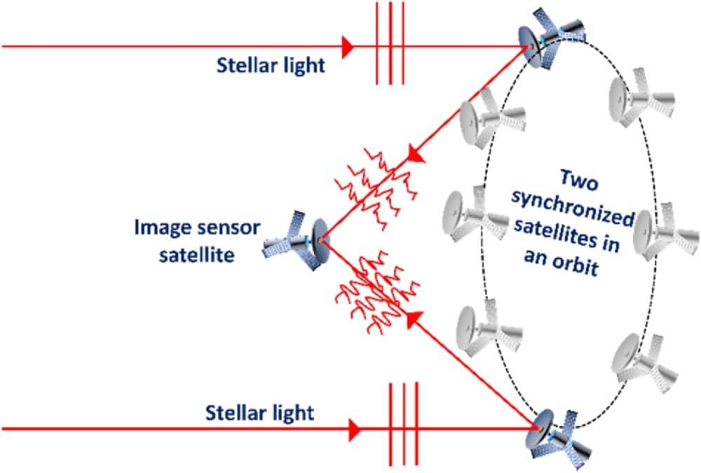 Des petits satellites utilisant un déplacement circulaire et un troisième satellite fixe pour remplacer un gigantesque télescope spatial