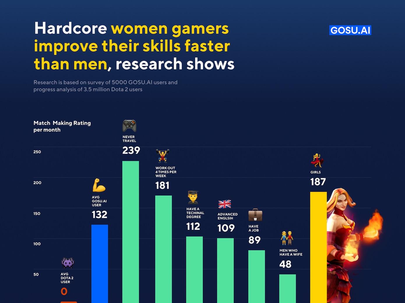 Les femmes seraient meilleures que les hommes aux jeux vidéo.