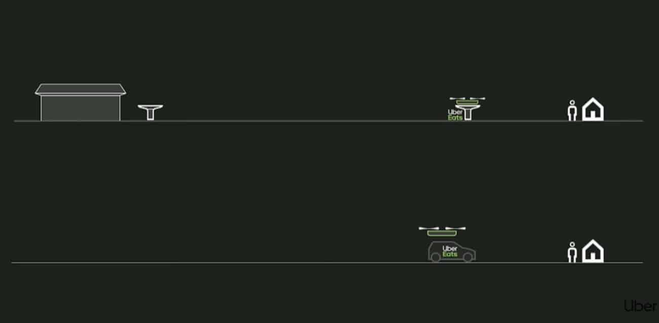 Uber utilisera des drones pour les livrer des repas.