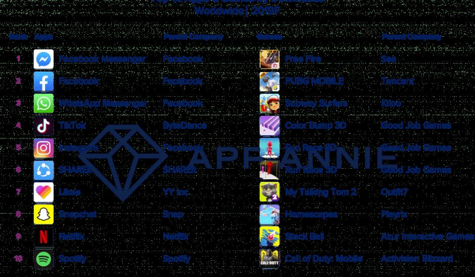 tableau listant les 10 applications et jeux populaires de 2019
