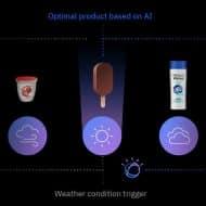 Représentation du fonctionnement de l'IBM Watson Advertising Weather Targeting.