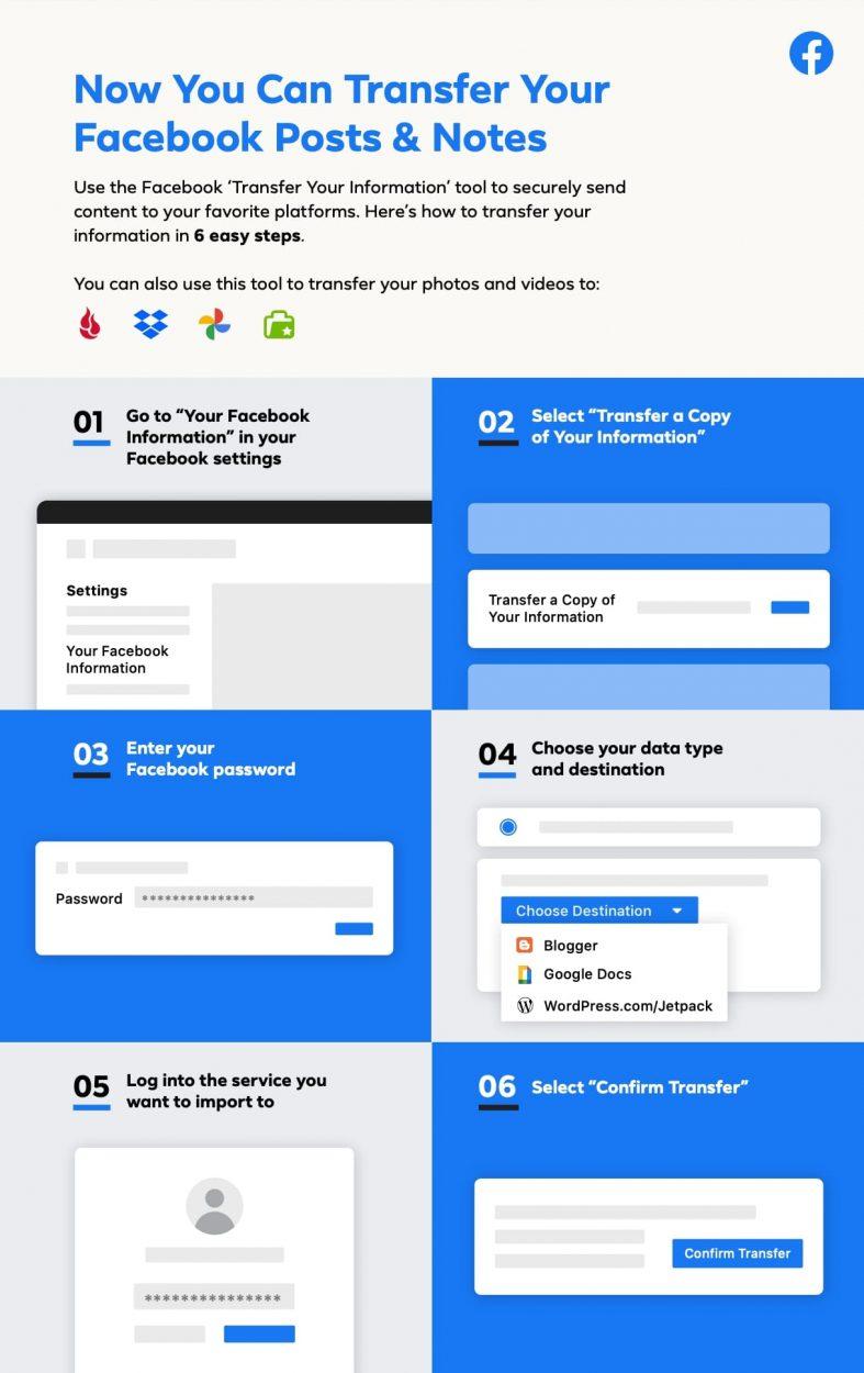 infographie portabilité des données de Facebook : transférer des articles et des publications
