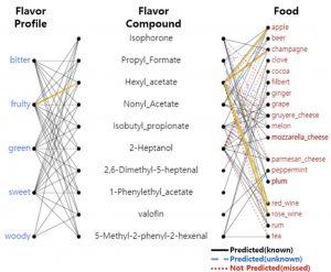 graphique de sony ia expliquant l'association des aliments entre eux grâce à FlavorGraph